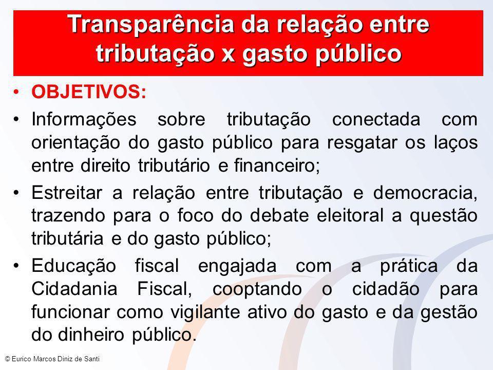 Transparência da relação entre tributação x gasto público