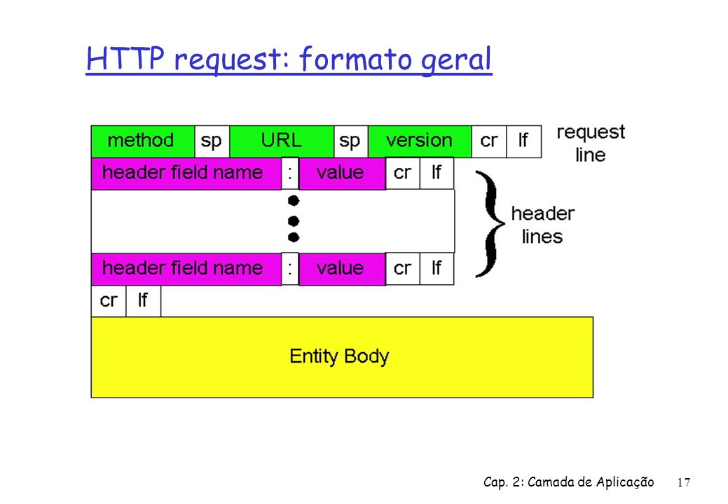 HTTP request: formato geral