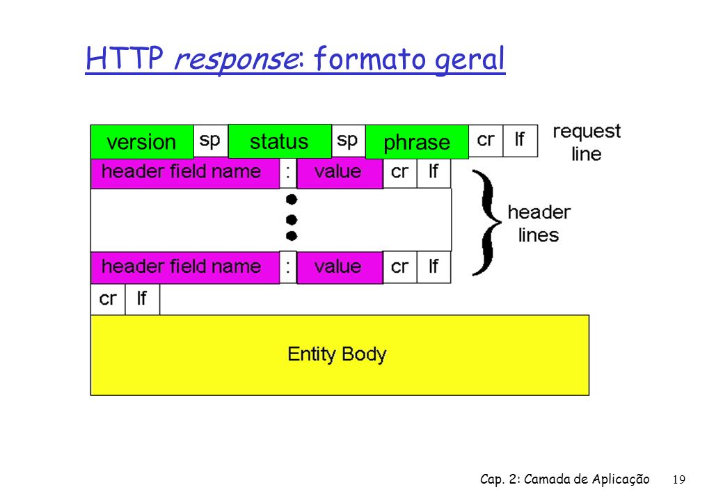 HTTP response: formato geral