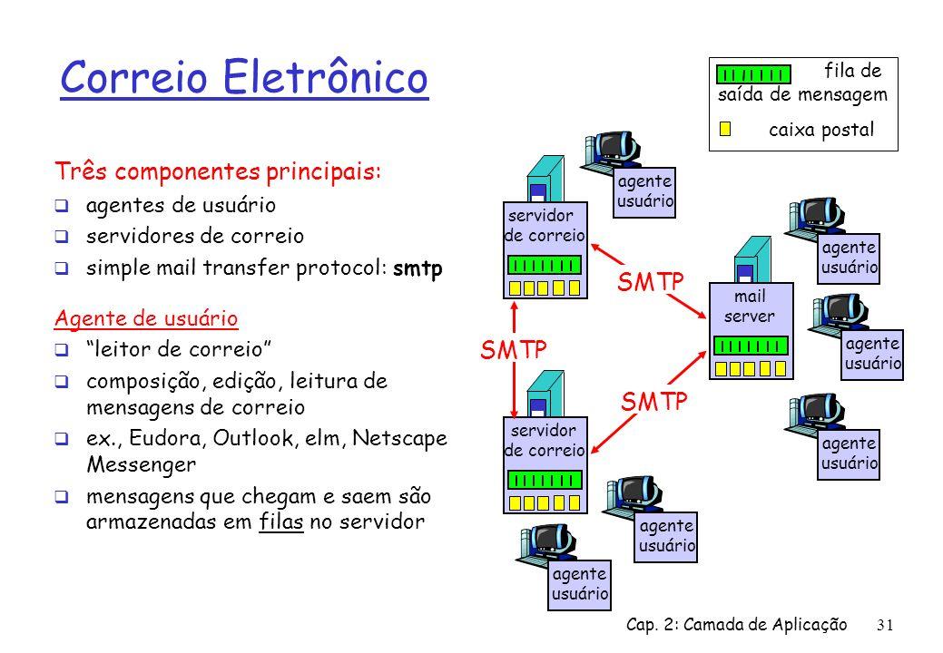 Correio Eletrônico Três componentes principais: SMTP