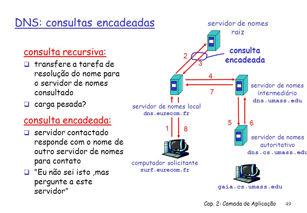 DNS: consultas encadeadas