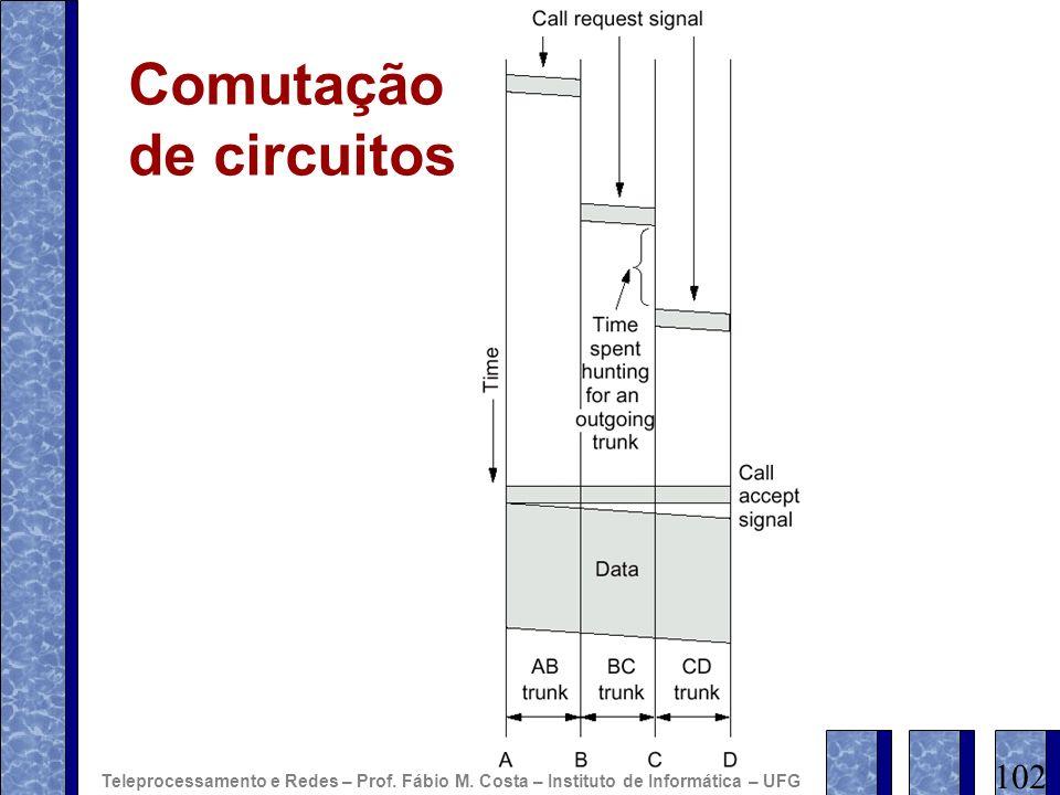 Comutação de circuitos