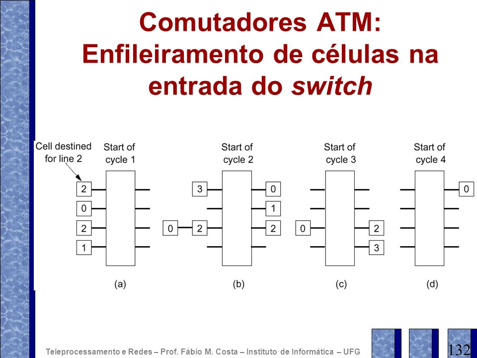Comutadores ATM: Enfileiramento de células na entrada do switch