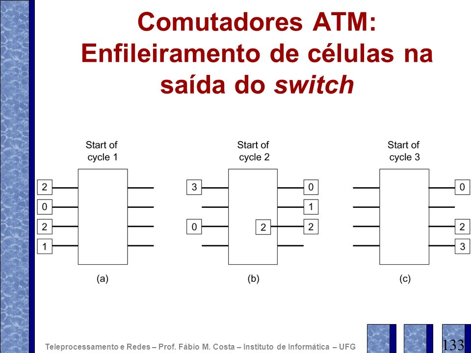 Comutadores ATM: Enfileiramento de células na saída do switch