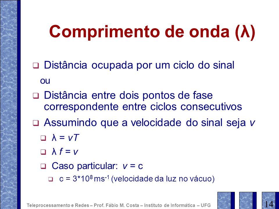 Comprimento de onda (λ)
