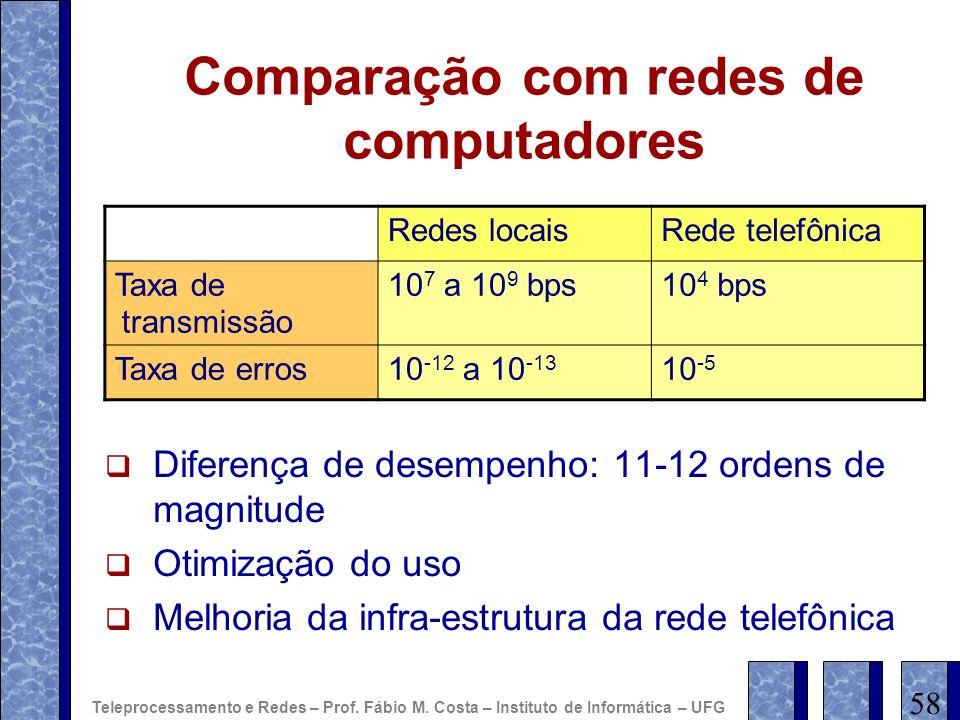 Comparação com redes de computadores