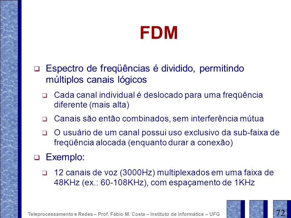 FDM Espectro de freqüências é dividido, permitindo múltiplos canais lógicos.