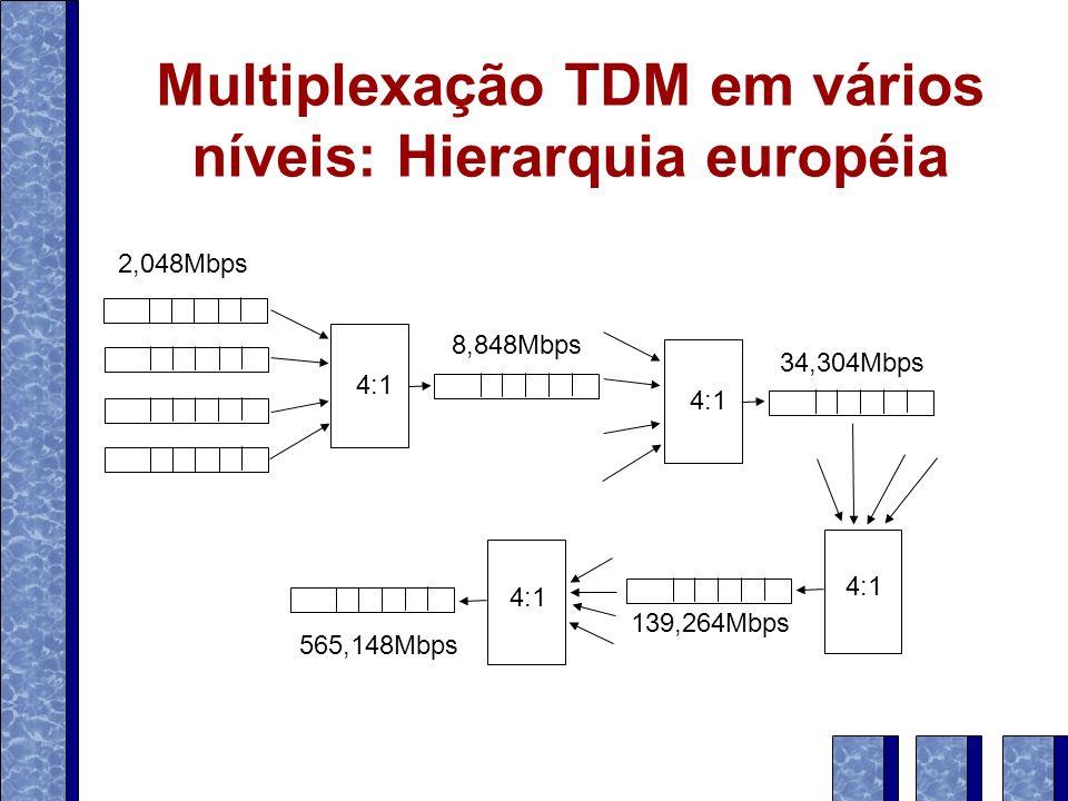 Multiplexação TDM em vários níveis: Hierarquia européia