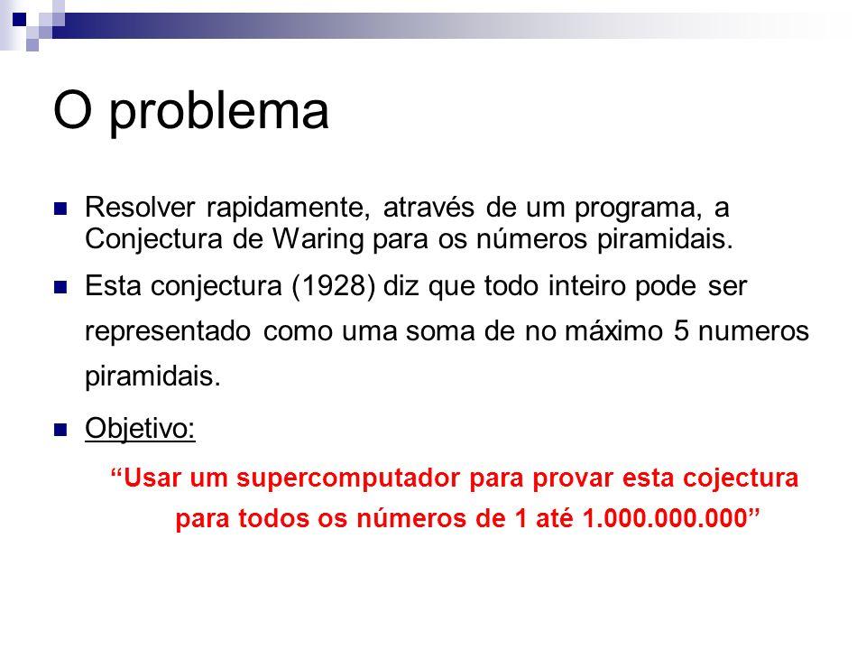 O problema Resolver rapidamente, através de um programa, a Conjectura de Waring para os números piramidais.