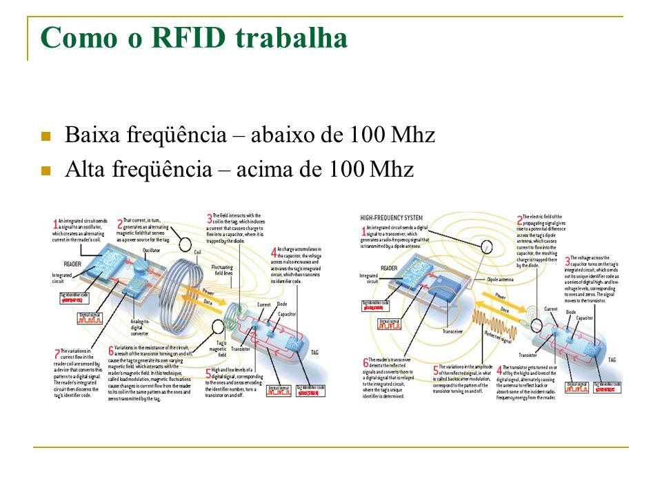 Como o RFID trabalha Baixa freqüência – abaixo de 100 Mhz