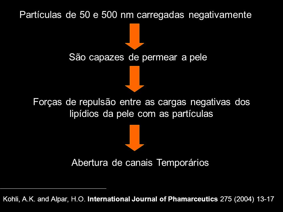 Partículas de 50 e 500 nm carregadas negativamente