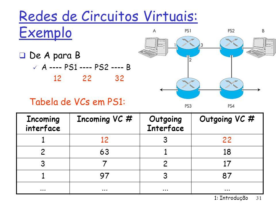 Redes de Circuitos Virtuais: Exemplo