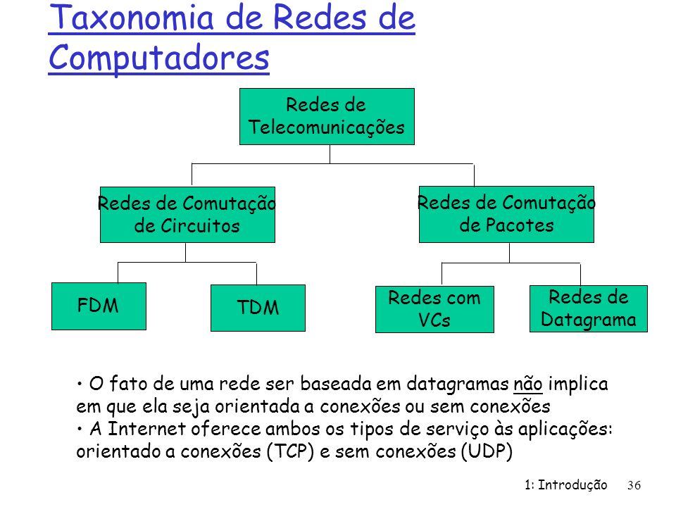 Taxonomia de Redes de Computadores