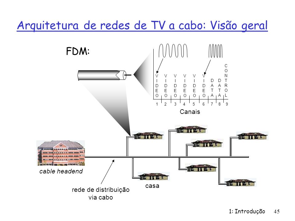 Arquitetura de redes de TV a cabo: Visão geral