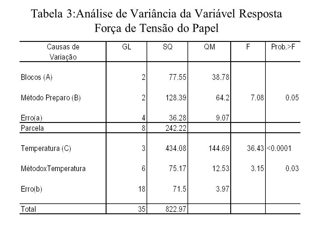 Tabela 3:Análise de Variância da Variável Resposta Força de Tensão do Papel