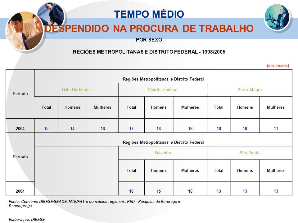 TEMPO MÉDIO DESPENDIDO NA PROCURA DE TRABALHO