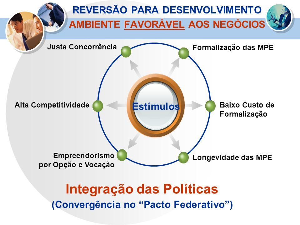 REVERSÃO PARA DESENVOLVIMENTO AMBIENTE FAVORÁVEL AOS NEGÓCIOS