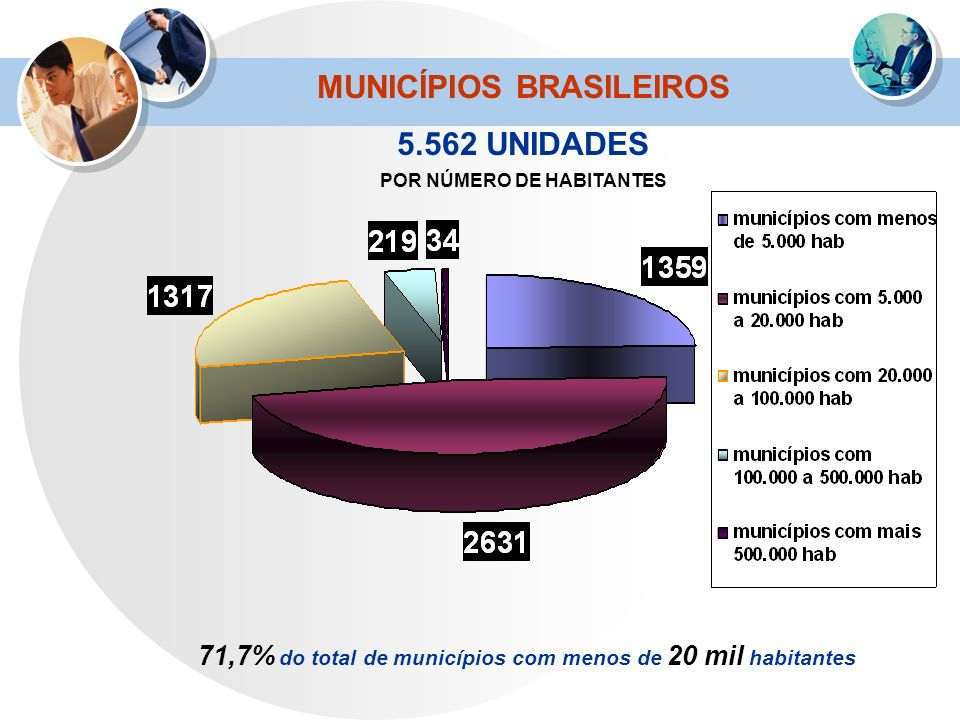 MUNICÍPIOS BRASILEIROS 5.562 UNIDADES