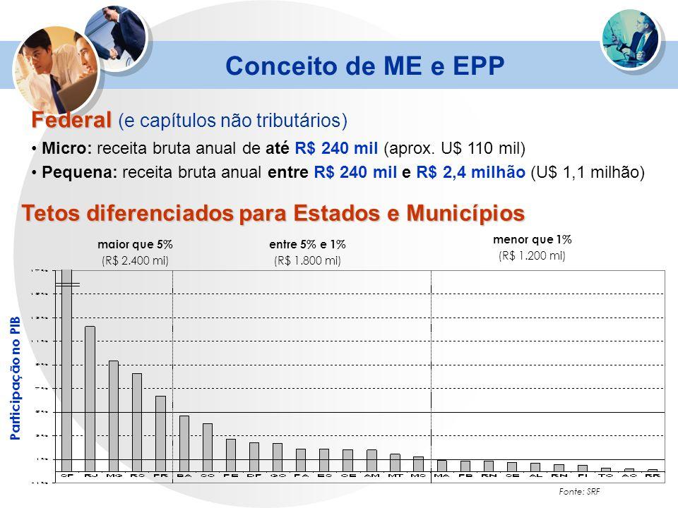 Conceito de ME e EPP Federal (e capítulos não tributários)