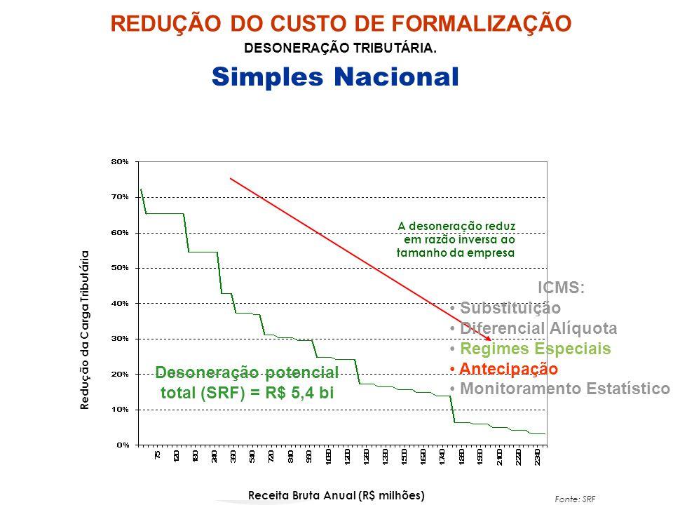 Simples Nacional REDUÇÃO DO CUSTO DE FORMALIZAÇÃO ICMS: Substituição