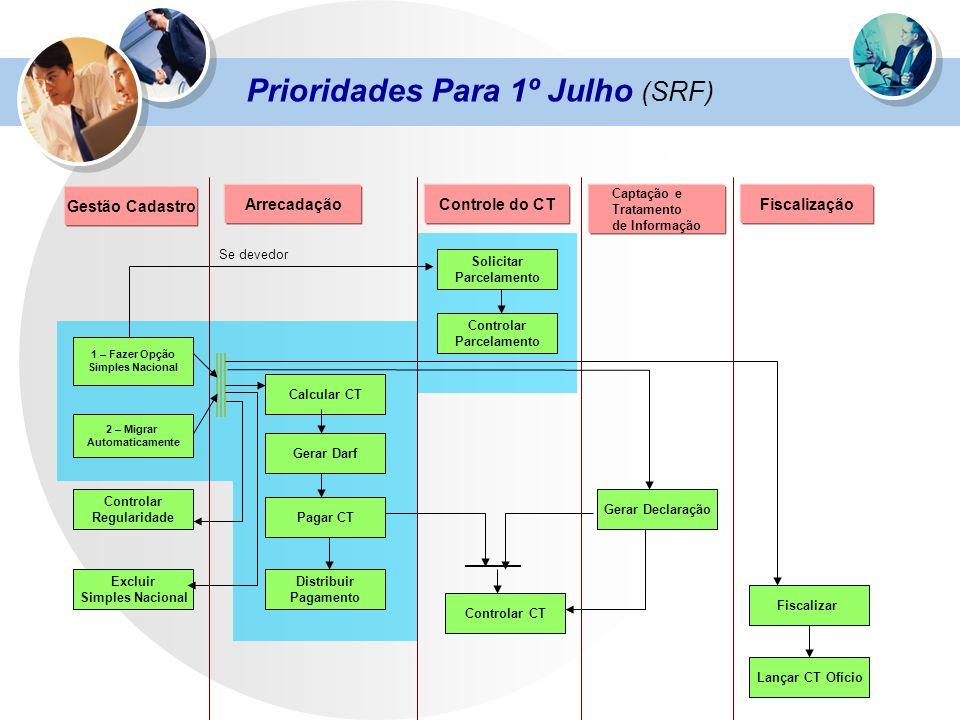 Prioridades Para 1º Julho (SRF)