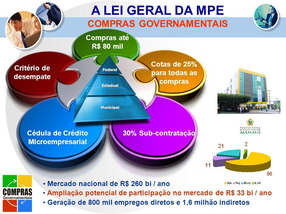 A LEI GERAL DA MPE COMPRAS GOVERNAMENTAIS Compras até R$ 80 mil