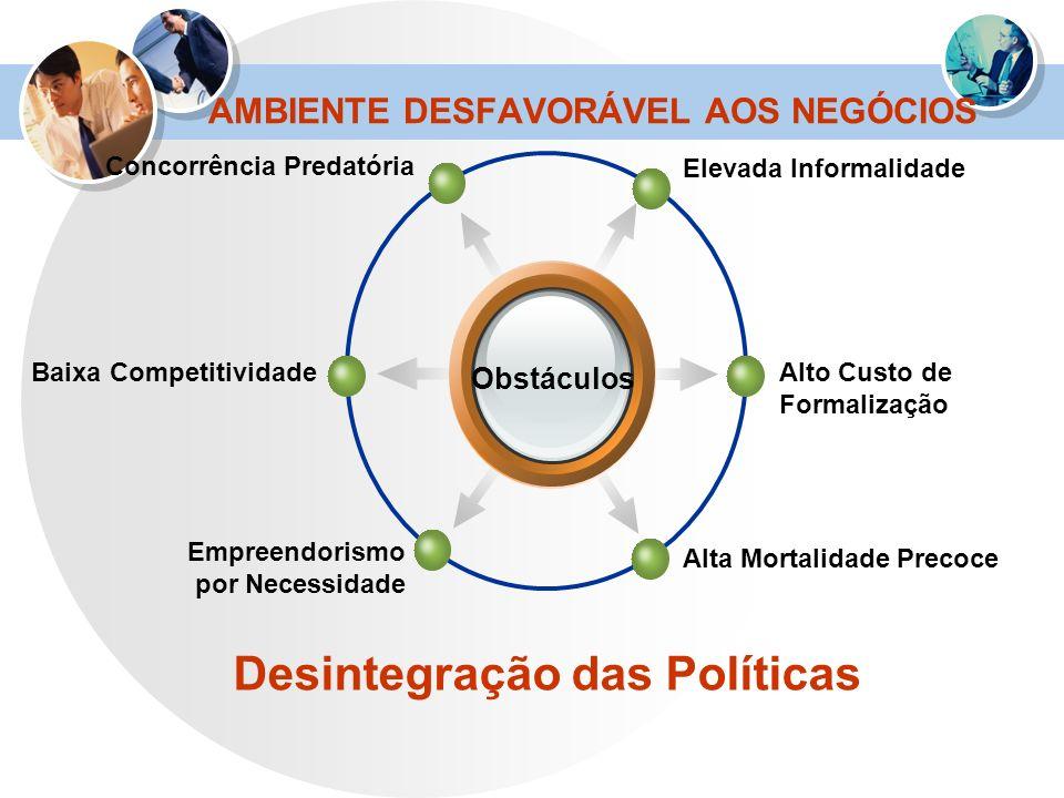 AMBIENTE DESFAVORÁVEL AOS NEGÓCIOS