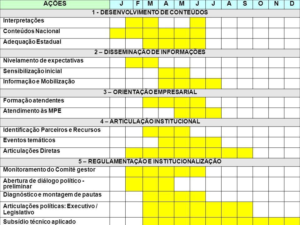 AÇÕES J F M A S O N D 1 - DESENVOLVIMENTO DE CONTEÚDOS Interpretações