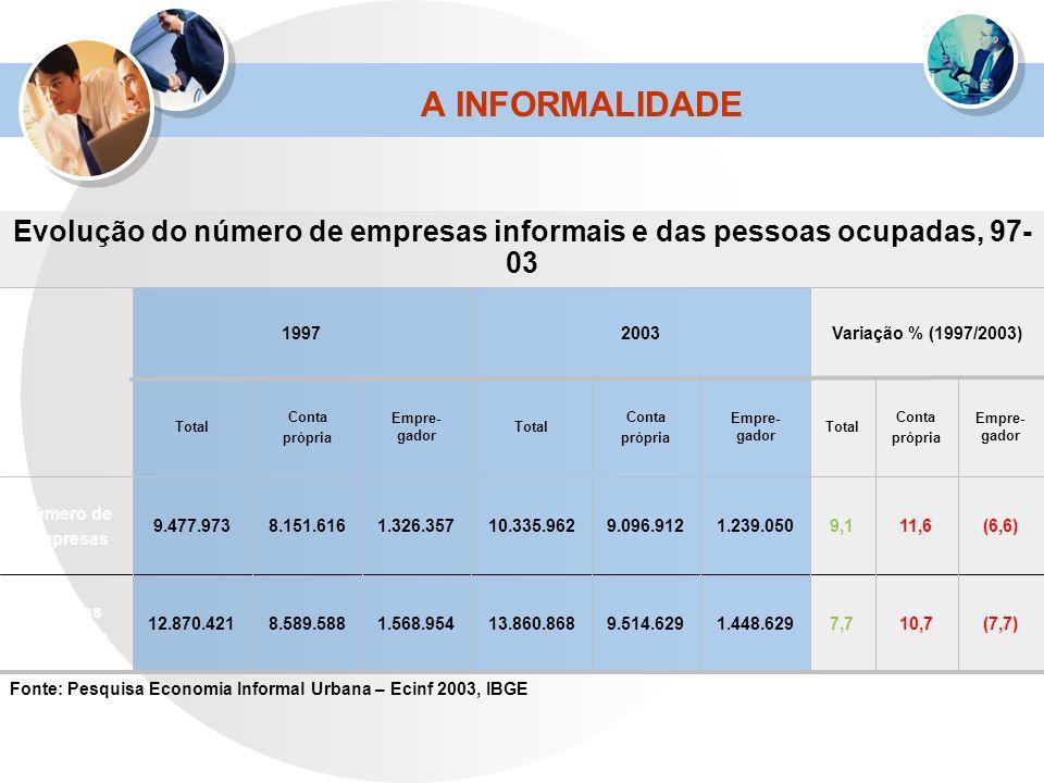 Evolução do número de empresas informais e das pessoas ocupadas, 97-03