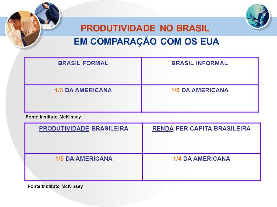 PRODUTIVIDADE NO BRASIL EM COMPARAÇÃO COM OS EUA