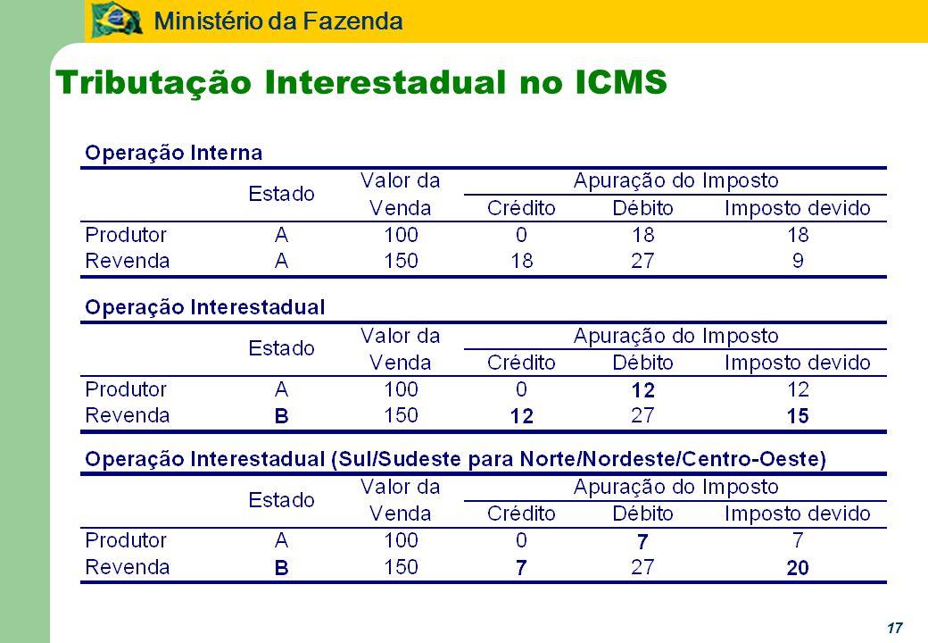 Tributação Interestadual no ICMS