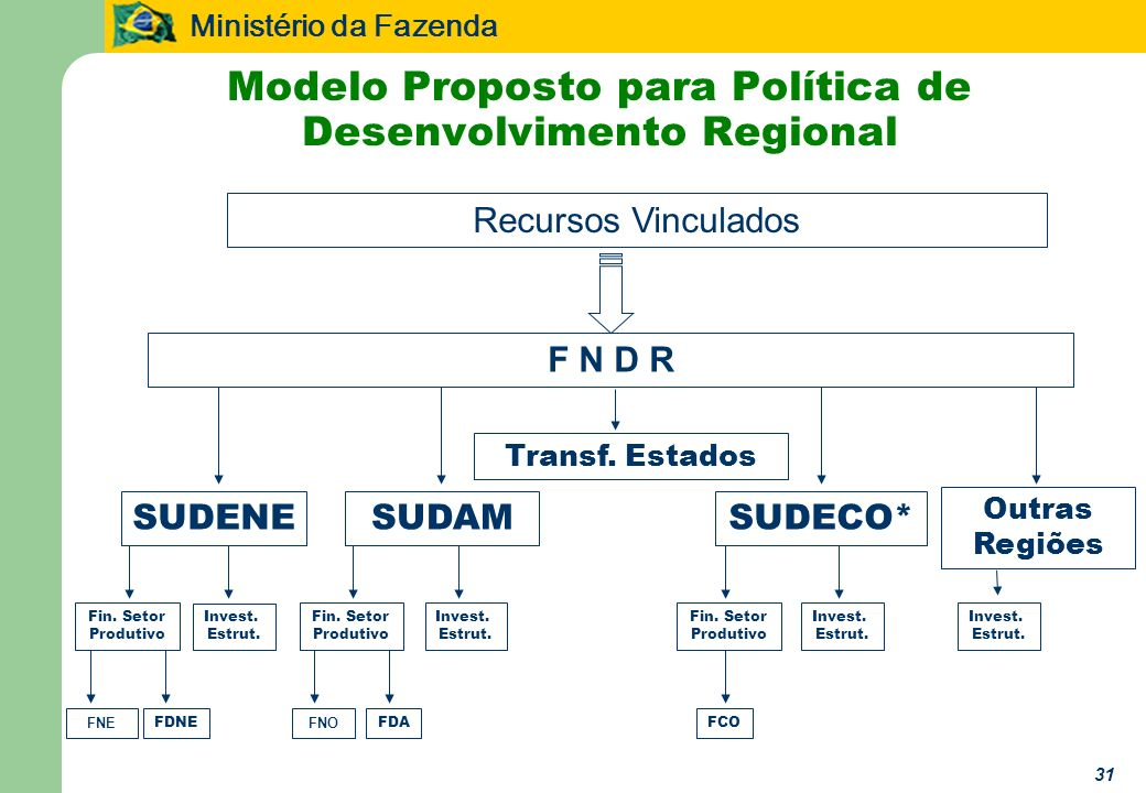 Modelo Proposto para Política de Desenvolvimento Regional
