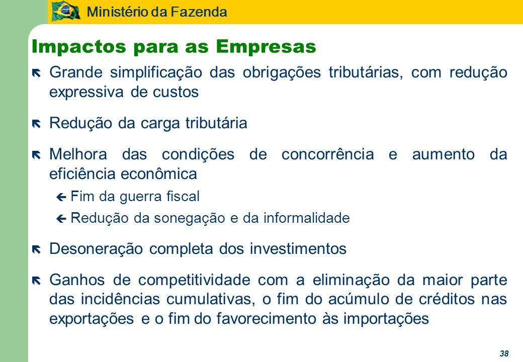 Impactos para as Empresas