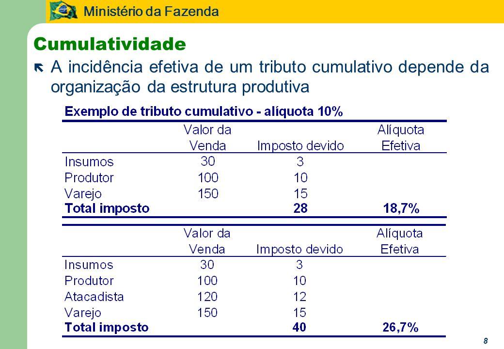 Cumulatividade A incidência efetiva de um tributo cumulativo depende da organização da estrutura produtiva.