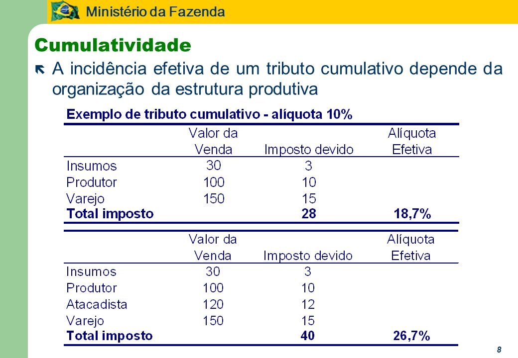 CumulatividadeA incidência efetiva de um tributo cumulativo depende da organização da estrutura produtiva.