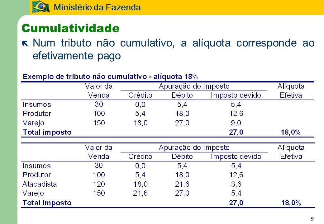 Cumulatividade Num tributo não cumulativo, a alíquota corresponde ao efetivamente pago 9