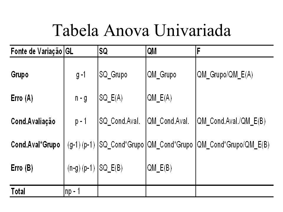 Tabela Anova Univariada