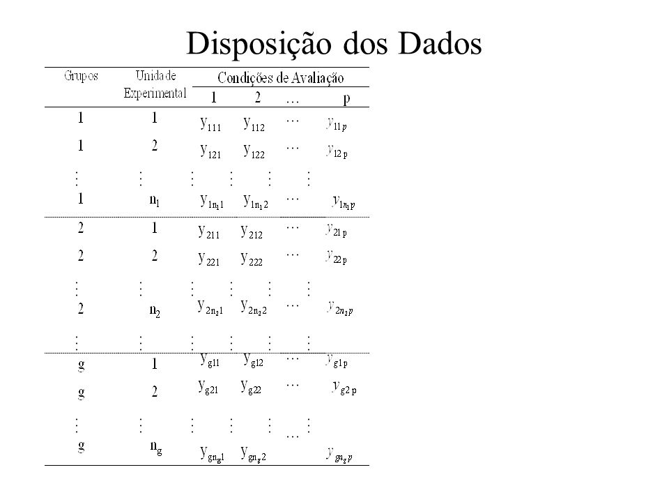Disposição dos Dados