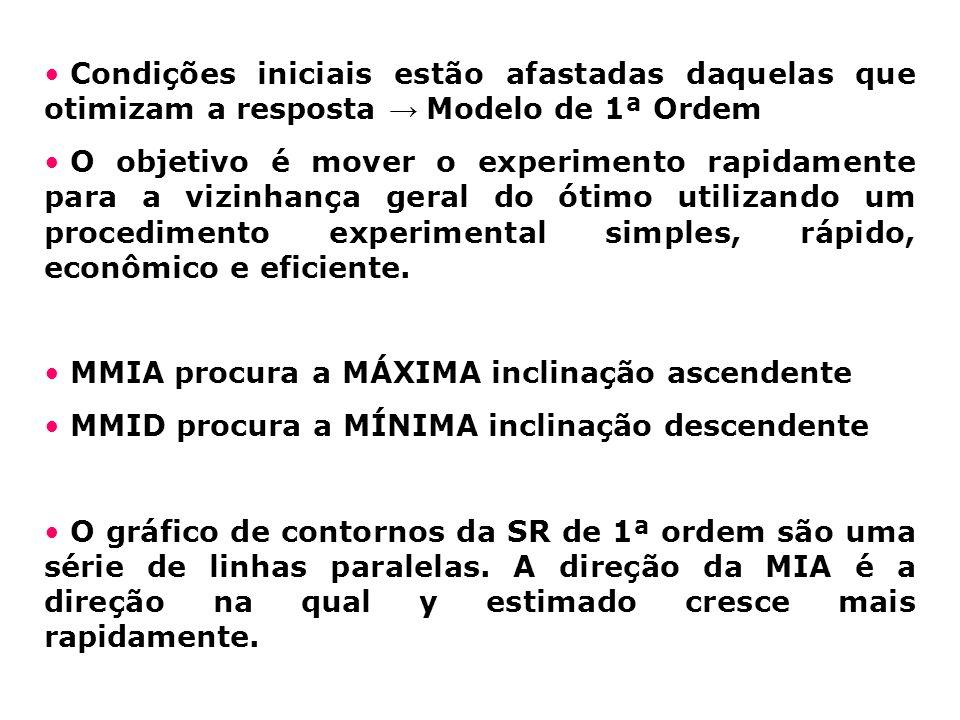 Condições iniciais estão afastadas daquelas que otimizam a resposta → Modelo de 1ª Ordem