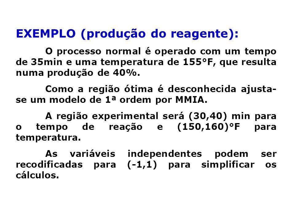 EXEMPLO (produção do reagente):