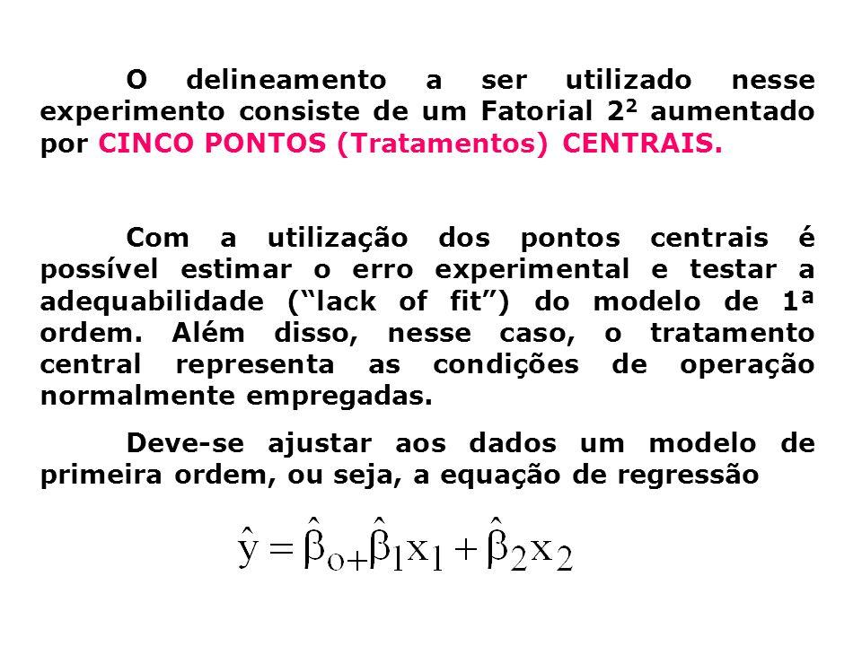 O delineamento a ser utilizado nesse experimento consiste de um Fatorial 22 aumentado por CINCO PONTOS (Tratamentos) CENTRAIS.