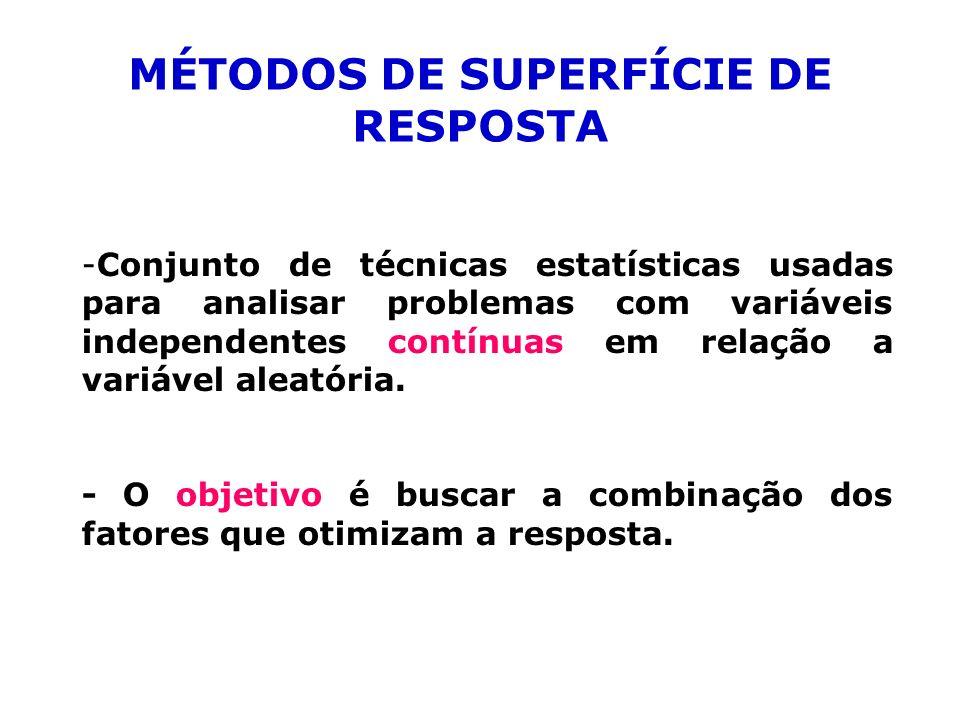 MÉTODOS DE SUPERFÍCIE DE RESPOSTA