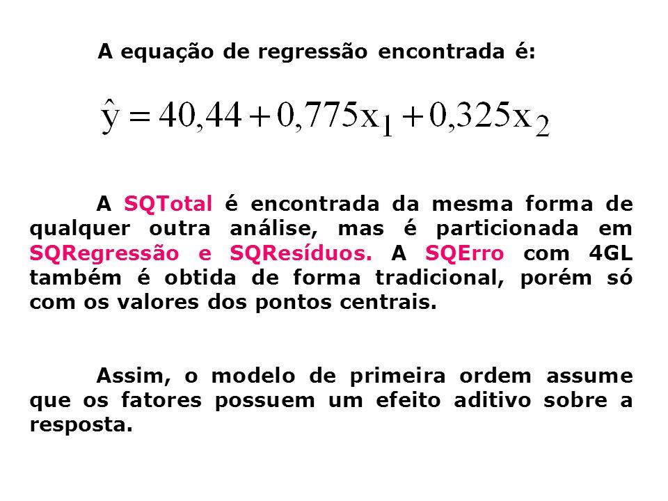 A equação de regressão encontrada é: