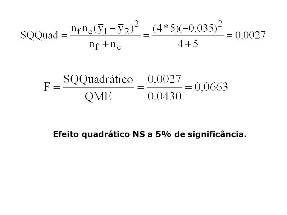 Efeito quadrático NS a 5% de significância.