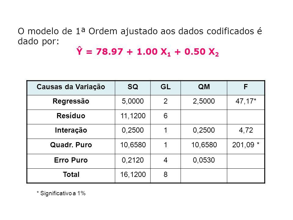 O modelo de 1ª Ordem ajustado aos dados codificados é dado por:
