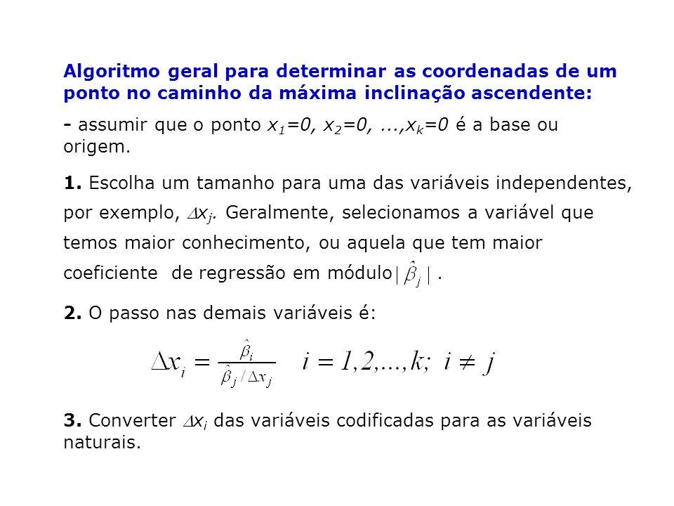 Algoritmo geral para determinar as coordenadas de um ponto no caminho da máxima inclinação ascendente: