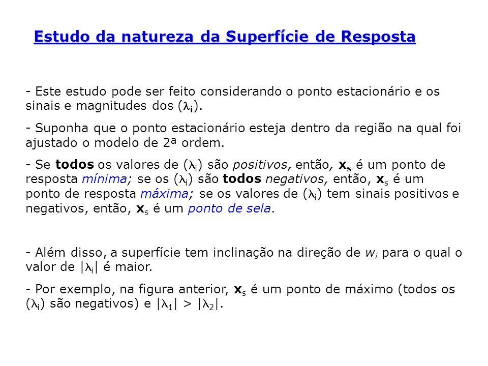 Estudo da natureza da Superfície de Resposta