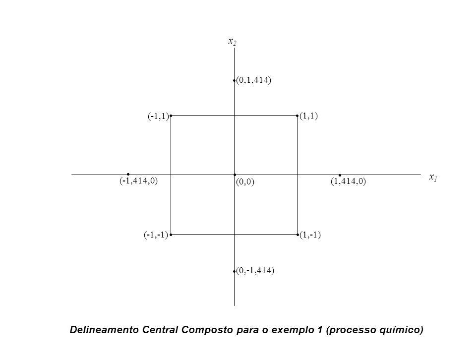 Delineamento Central Composto para o exemplo 1 (processo químico)