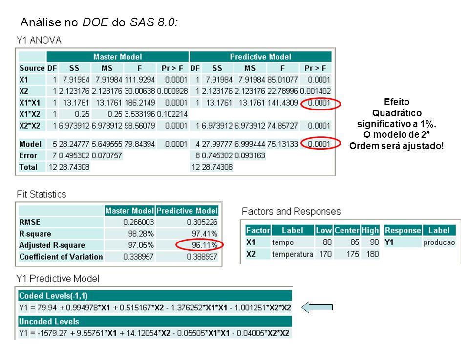 Quadrático significativo a 1%. O modelo de 2ª Ordem será ajustado!