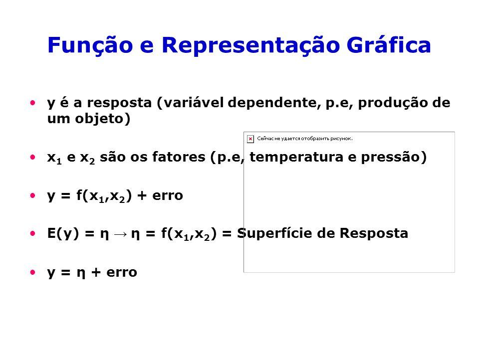 Função e Representação Gráfica